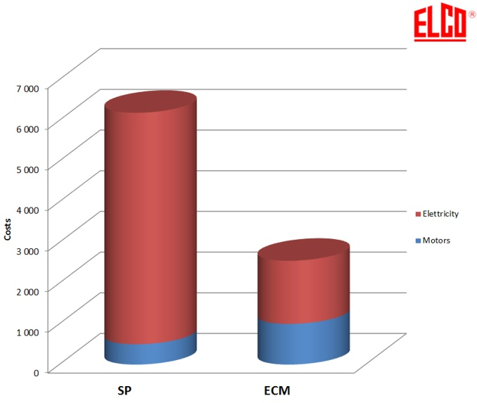 Porównanie silników biegunowych SP oraz energooszczędnych ECM